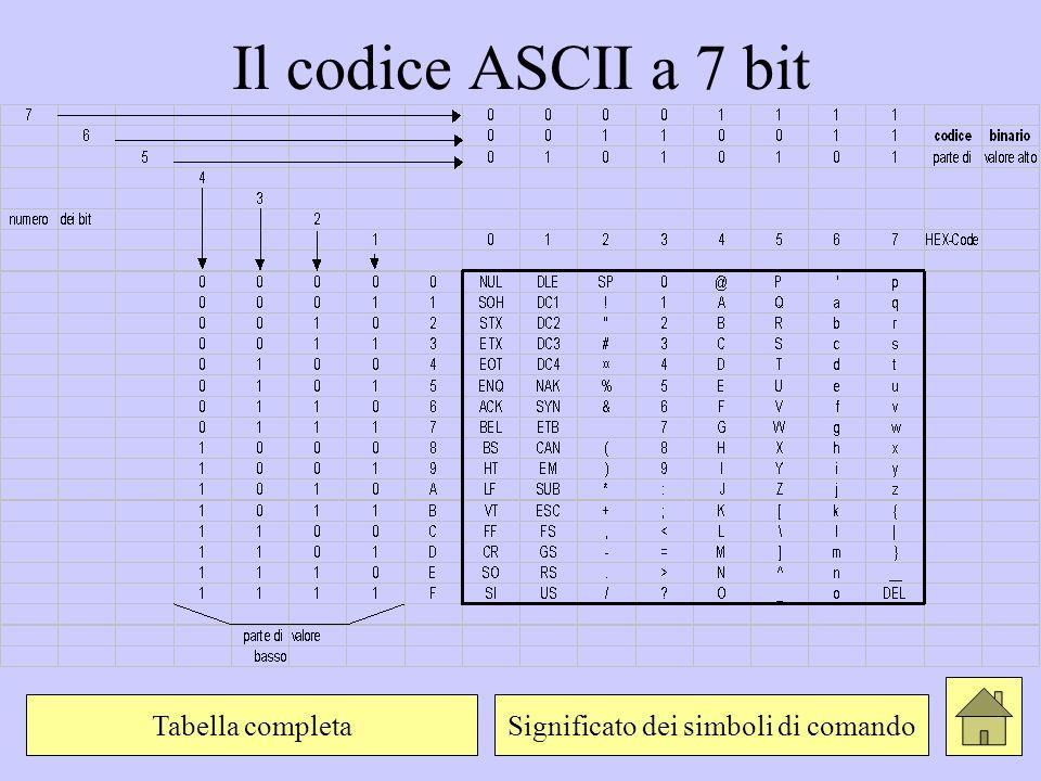 Il codice ASCII a 7 bit Significato dei simboli di comandoTabella completa