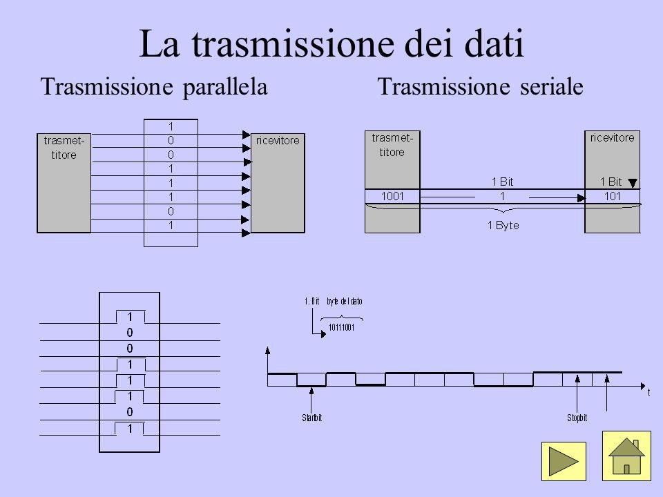 La trasmissione dei dati Trasmissione parallelaTrasmissione seriale