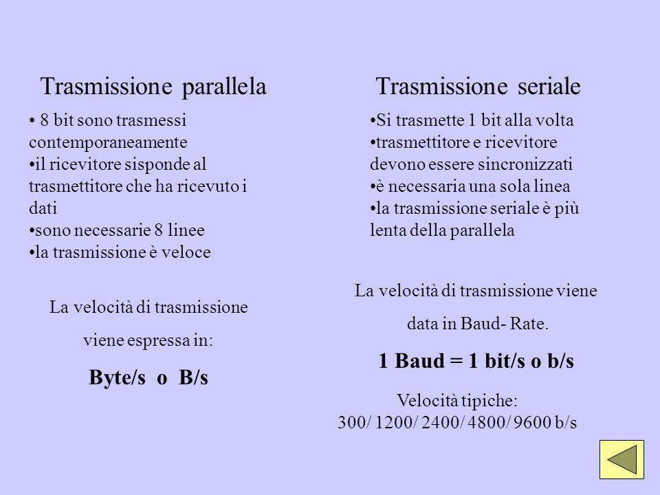 8 bit sono trasmessi contemporaneamente il ricevitore sisponde al trasmettitore che ha ricevuto i dati sono necessarie 8 linee la trasmissione è veloc
