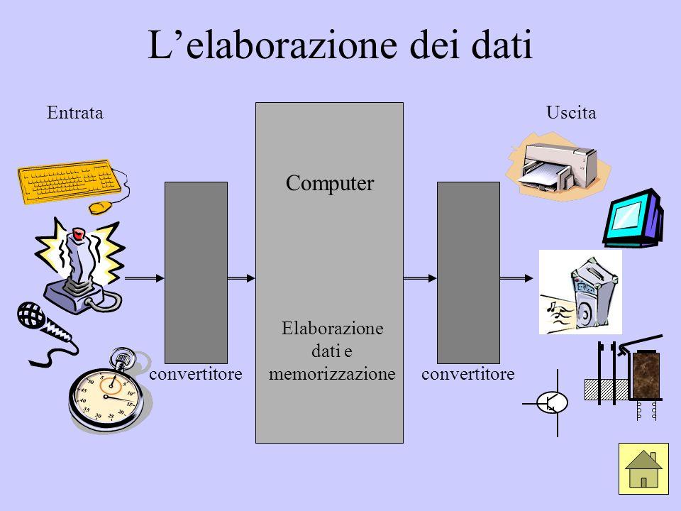 Lelaborazione dei dati EntrataUscita Computer Elaborazione dati e memorizzazione convertitore