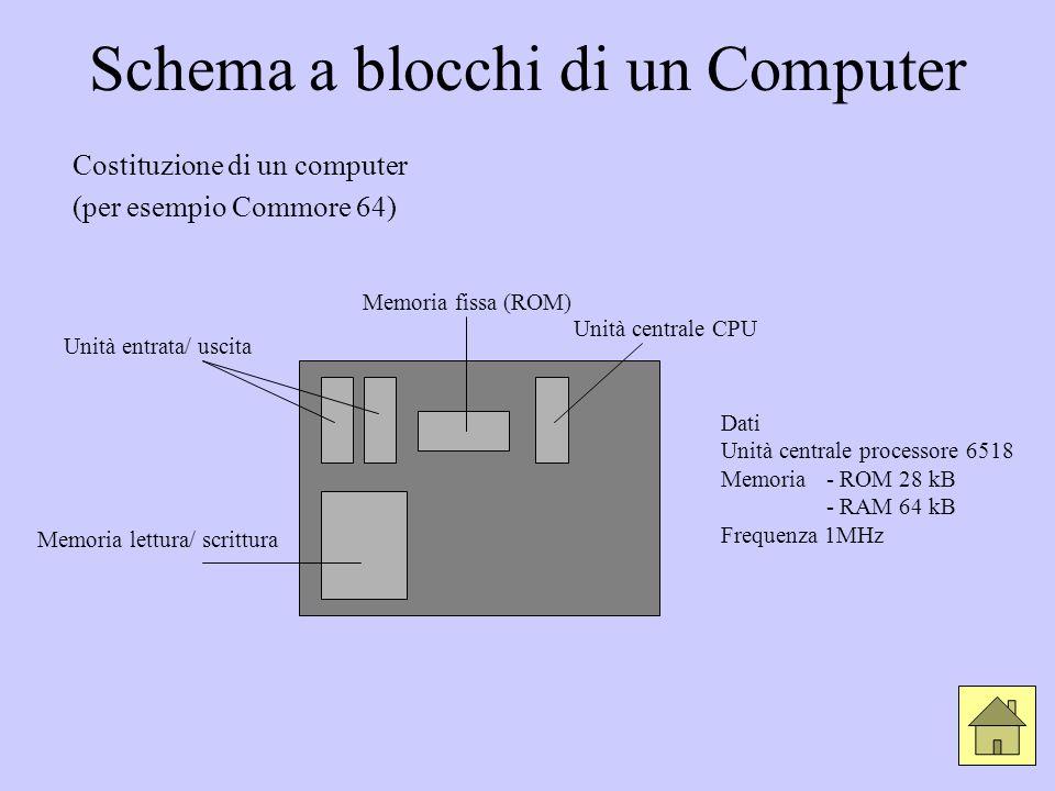 Schema a blocchi di un Computer Costituzione di un computer (per esempio Commore 64) Unità entrata/ uscita Memoria fissa (ROM) Unità centrale CPU Memo