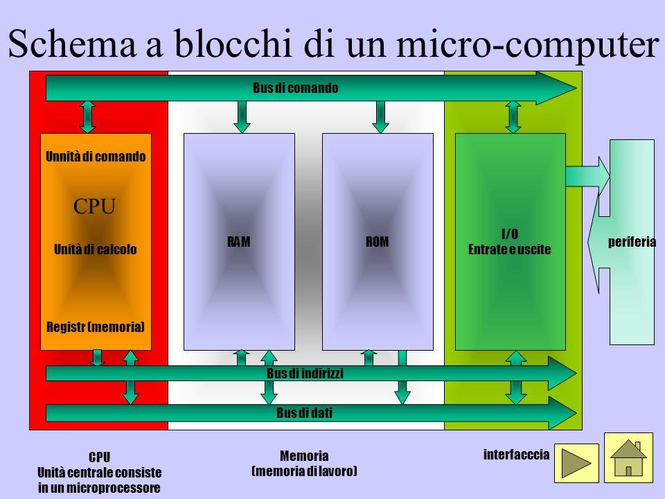 Schema a blocchi di un micro-computer CPU Unità centrale consiste in un microprocessore Bus di dati Unnità di comando Unità di calcolo Registr (memori