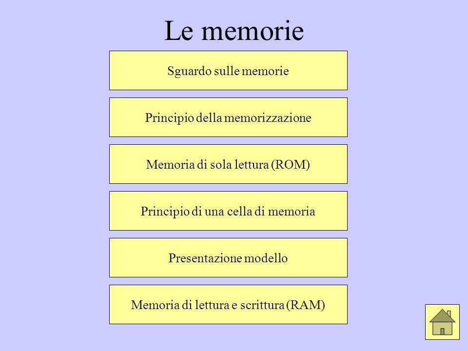Le memorie Sguardo sulle memorie Principio della memorizzazione Memoria di sola lettura (ROM) Principio di una cella di memoria Presentazione modello