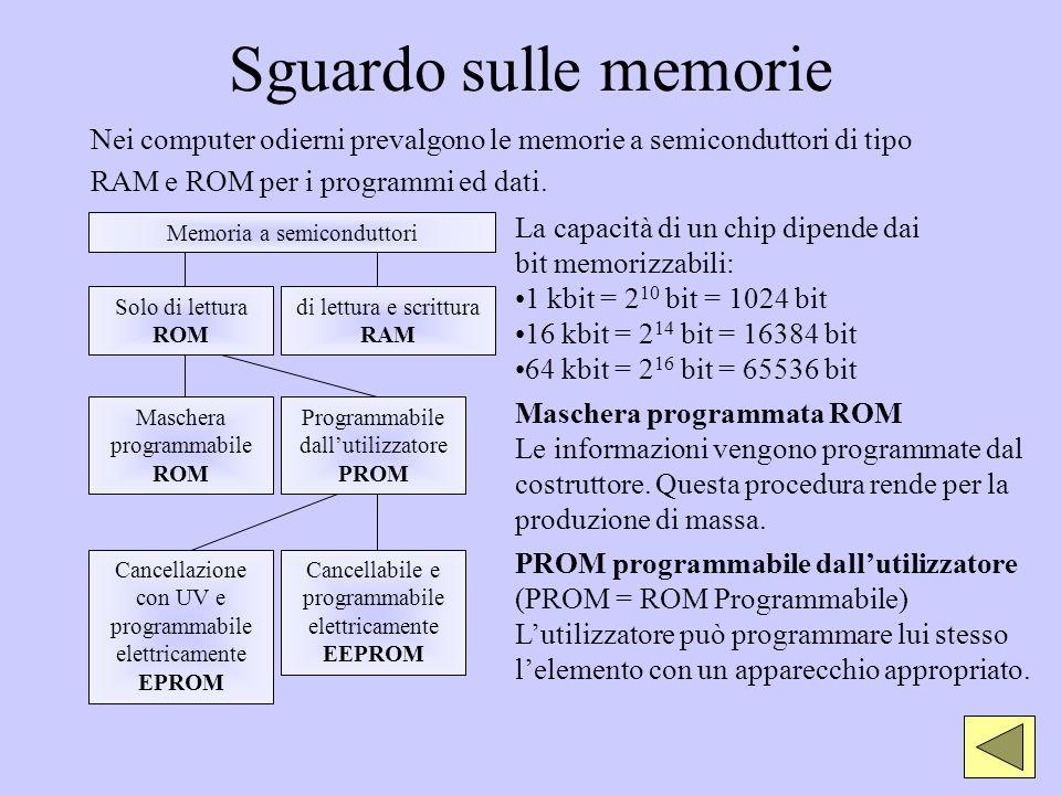 Sguardo sulle memorie Nei computer odierni prevalgono le memorie a semiconduttori di tipo RAM e ROM per i programmi ed dati. Memoria a semiconduttori
