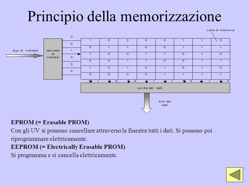 Principio della memorizzazione EPROM (= Erasable PROM) Con gli UV si possono cancellare attraverso la finestra tutti i dati. Si possono poi riprogramm