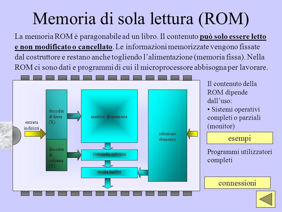 Memoria di sola lettura (ROM) La memoria ROM è paragonabile ad un libro. Il contenuto può solo essere letto e non modificato o cancellato. Le informaz