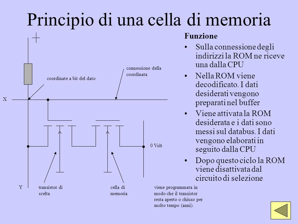 Principio di una cella di memoria Funzione Sulla connessione degli indirizzi la ROM ne riceve una dalla CPU Nella ROM viene decodificato. I dati desid