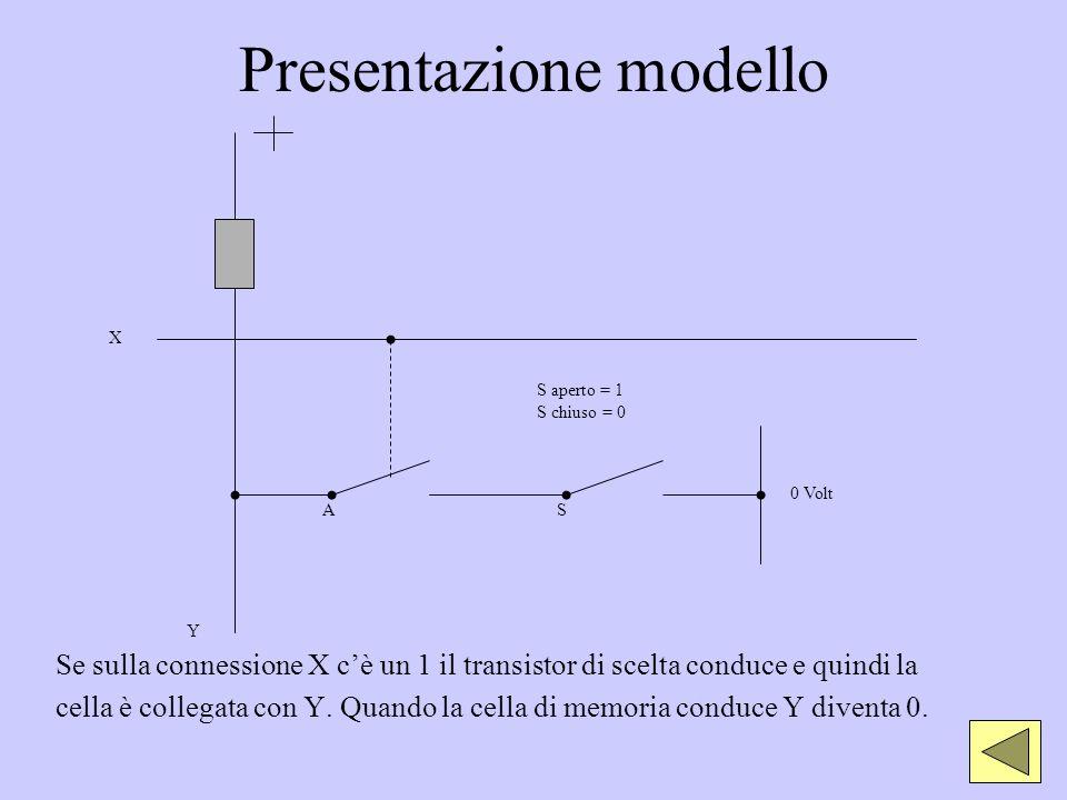 Presentazione modello Se sulla connessione X cè un 1 il transistor di scelta conduce e quindi la cella è collegata con Y. Quando la cella di memoria c