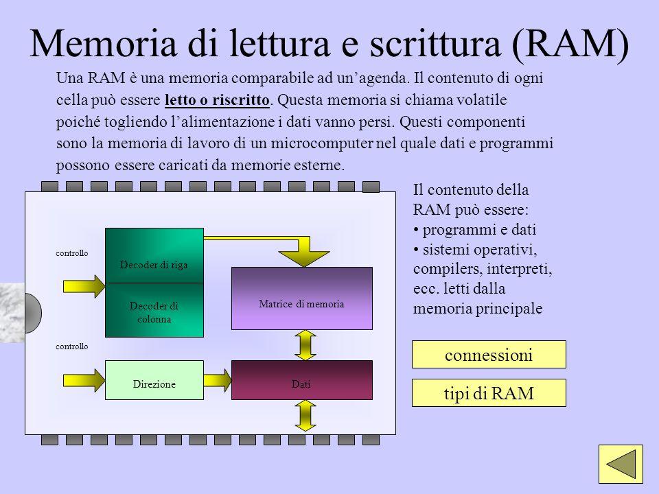 Memoria di lettura e scrittura (RAM) Una RAM è una memoria comparabile ad unagenda. Il contenuto di ogni cella può essere letto o riscritto. Questa me