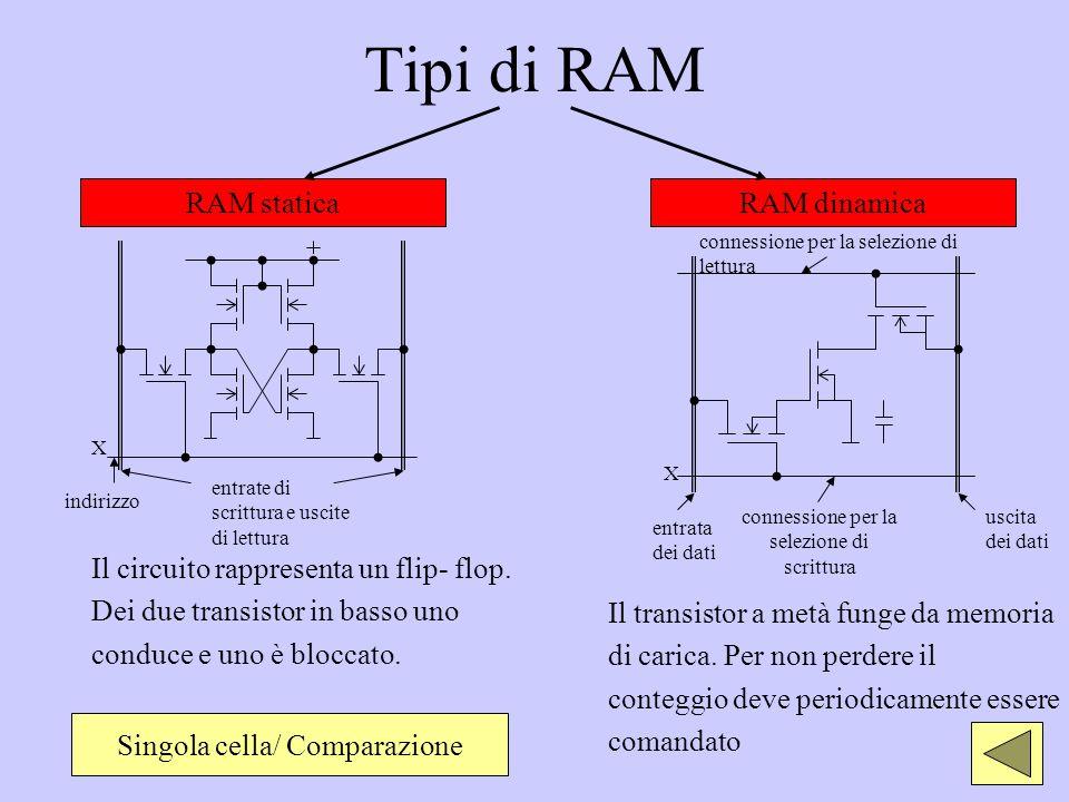 Tipi di RAM Il circuito rappresenta un flip- flop. Dei due transistor in basso uno conduce e uno è bloccato. RAM staticaRAM dinamica indirizzo X entra