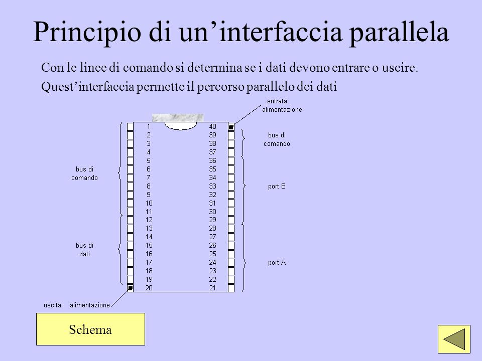 Principio di uninterfaccia parallela Con le linee di comando si determina se i dati devono entrare o uscire. Questinterfaccia permette il percorso par