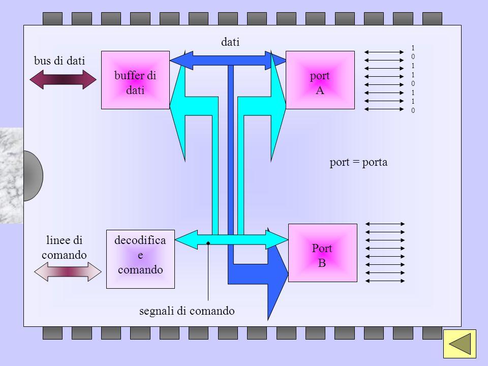 bus di dati buffer di dati Port B decodifica e comando linee di comando port A segnali di comando 1011011010110110 dati port = porta