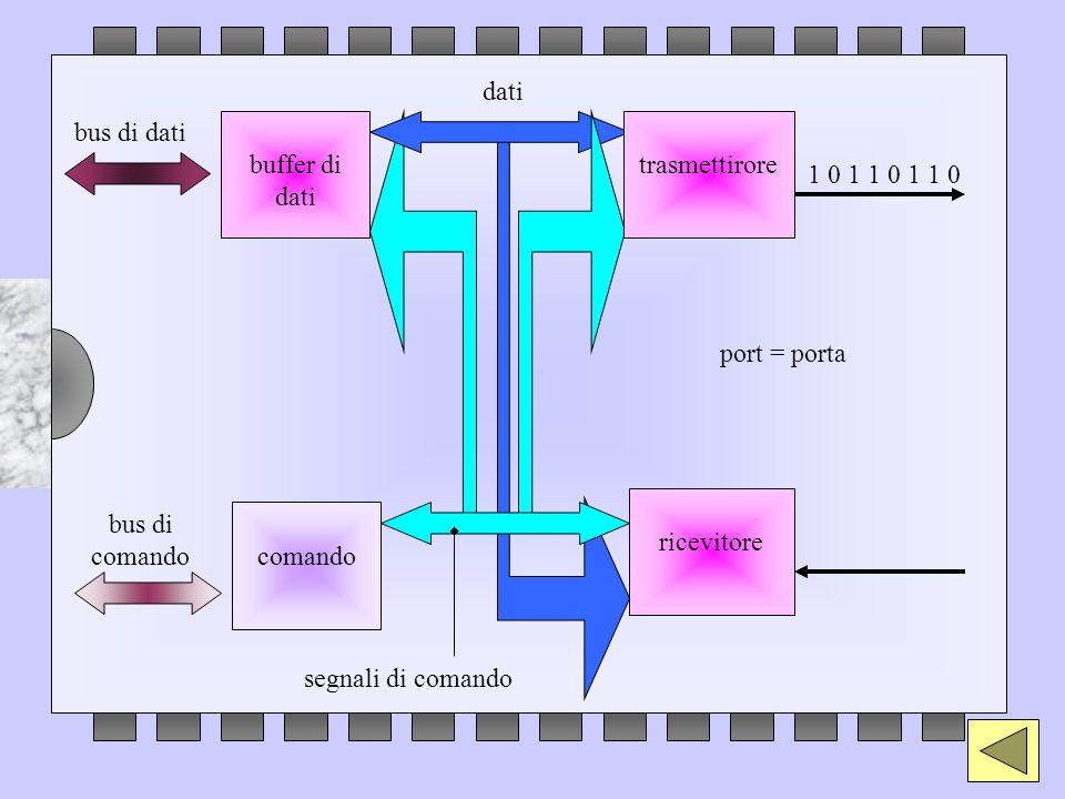 bus di dati buffer di dati ricevitore comando bus di comando trasmettirore segnali di comando dati port = porta 1 0 1 1 0 1 1 0