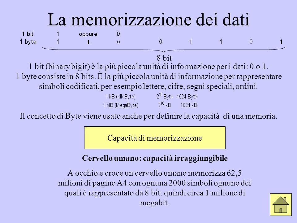La memorizzazione dei dati 8 bit 1 bit (binary bigit) è la più piccola unità di informazione per i dati: 0 o 1. 1 byte consiste in 8 bits. È la più pi