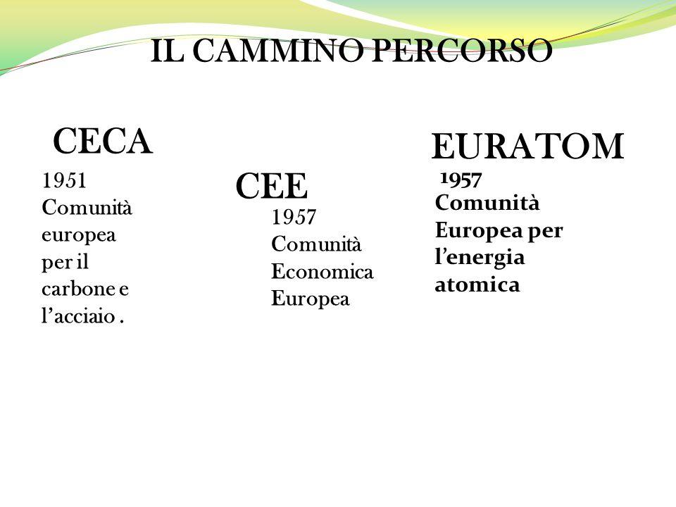IL CAMMINO PERCORSO CECA 1951 Comunità europea per il carbone e lacciaio. CEE 1957 Comunità Economica Europea EURATOM 1957 Comunità Europea per lenerg