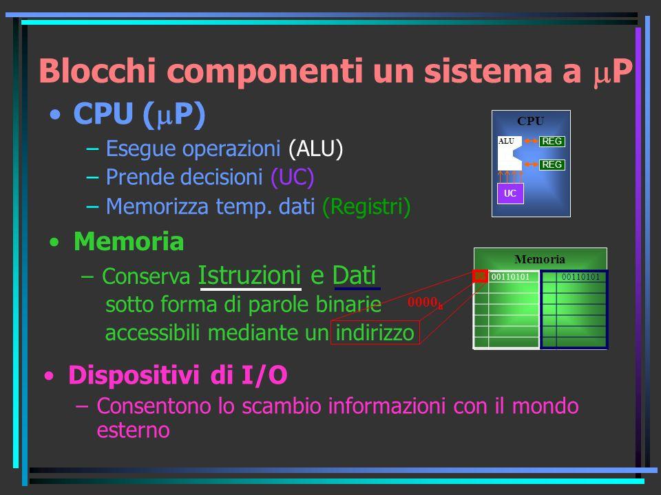 Blocchi componenti un sistema a P Memoria –Conserva Istruzioni e Dati Dispositivi di I/O –Consentono lo scambio informazioni con il mondo esterno CPU ( P) CPU ALU UC – Esegue operazioni (ALU) – Prende decisioni (UC) – Memorizza temp.