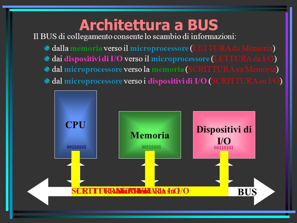 Architettura a BUS CPU Dispositivi di I/O BUS Memoria 00110101 LETTURA da Mem Il BUS di collegamento consente lo scambio di informazioni: dalla memoria verso il microprocessore (LETTURA da Memoria) dai dispositivi di I/O verso il microprocessore (LETTURA da I/O) dal microprocessore verso la memoria (SCRITTURA su Memoria) dal microprocessore verso i dispositivi di I/O (SCRITTURA su I/O) 00110101 LETTURA da I/OSCRITTURA su MemSCRITTURA su I/O 00110101
