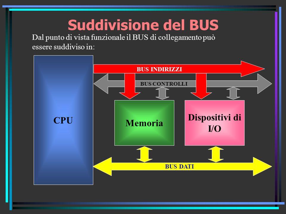 Suddivisione del BUS CPU Memoria BUS INDIRIZZI BUS DATI BUS CONTROLLI Dispositivi di I/O Dal punto di vista funzionale il BUS di collegamento può essere suddiviso in: