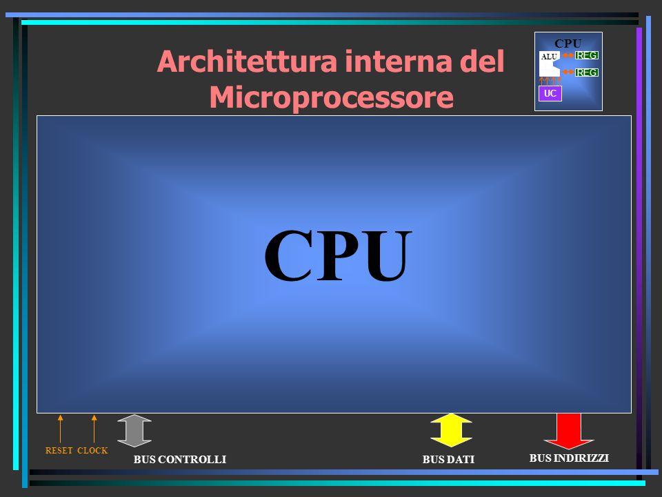 Architettura interna del Microprocessore Reg.istruzioniReg.