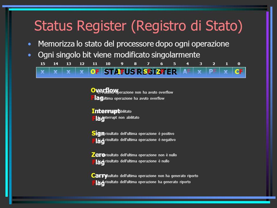 Status Register (Registro di Stato) 1514131211109876543210 xxxxxxx OFOFDFDFIFIFTFTFSFSFZFZFAFAFPFPFCFCF STATUS REGISTER F Flag O Overflow 0: lultima operazione non ha avuto overflow 1:lultima operazione ha avuto overflow Flag Interrupt 0: Interrupt abilitato 1: Interrupt non abilitato FI Flag Sign 0: il risultato dellultima operazione è positivo 1: il risultato dellultima operazione è negativo FS Flag Zero 0: il risultato dellultima operazione non è nullo 1: il risultato dellultima operazione è nullo FZ Flag Carry 0: il risultato dellultima operazione non ha generato riporto 1: il risultato dellultima operazione ha generato riporto FC Memorizza lo stato del processore dopo ogni operazione Ogni singolo bit viene modificato singolarmente