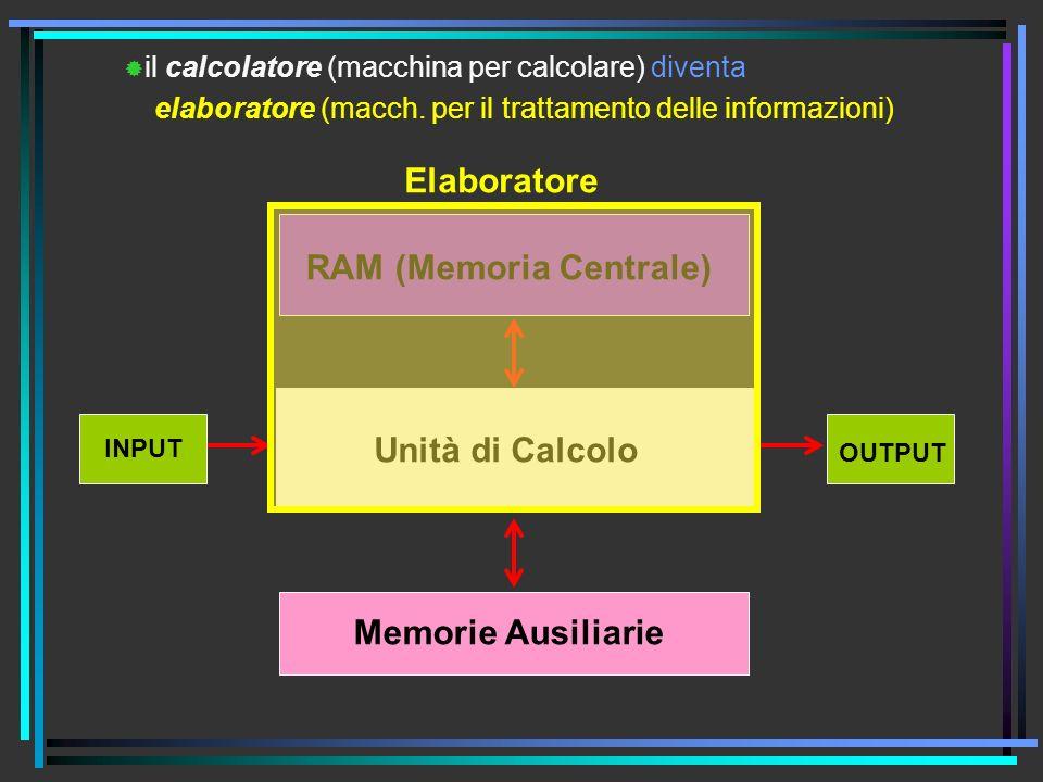 RAM (Memoria Centrale) Unità di Calcolo INPUT OUTPUT Memorie Ausiliarie il calcolatore (macchina per calcolare) elaboratore (macch.