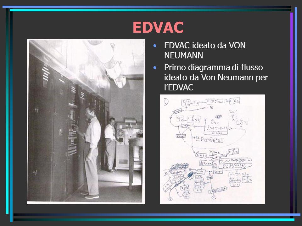 EDVAC ideato da VON NEUMANN Primo diagramma di flusso ideato da Von Neumann per lEDVAC EDVAC