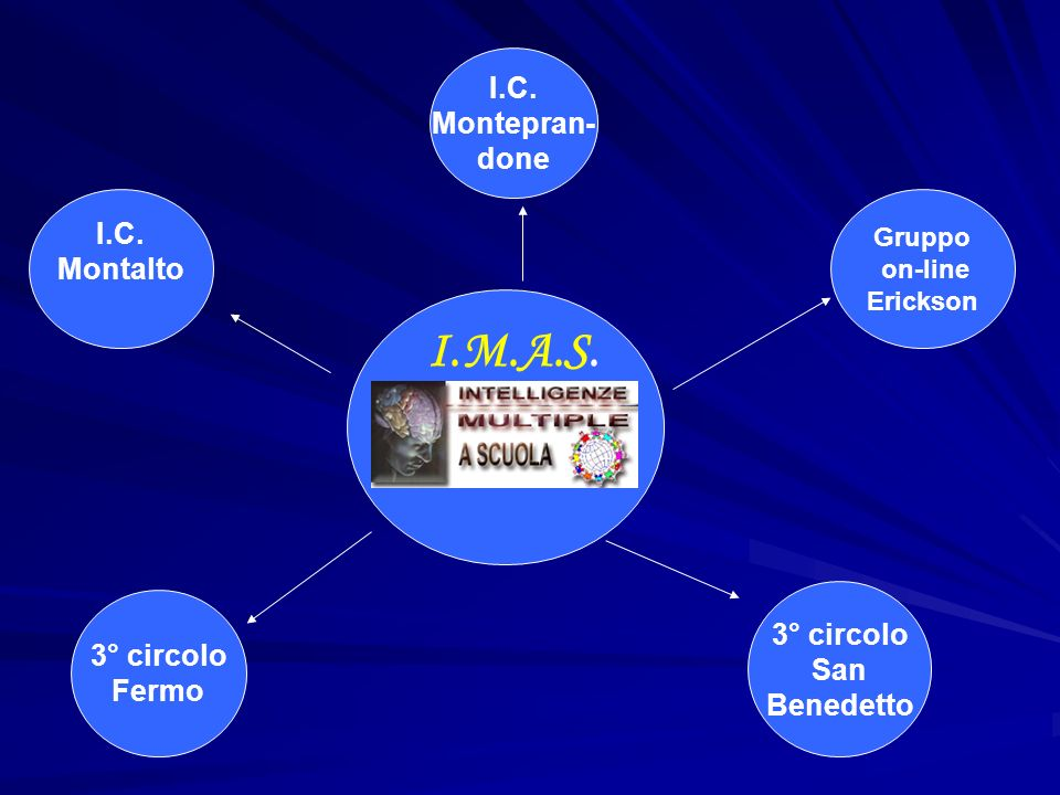 I.M.A.S. I.C. Montalto I.C. Montepran- done Gruppo on-line Erickson 3° circolo San Benedetto 3° circolo Fermo