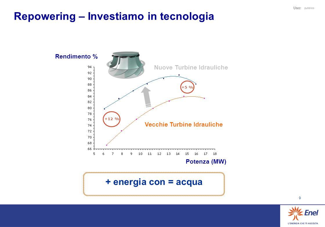 9 Uso: pubblico Repowering – Investiamo in tecnologia +5 % +12 % Rendimento % Potenza (MW) Nuove Turbine Idrauliche Vecchie Turbine Idrauliche + energia con = acqua