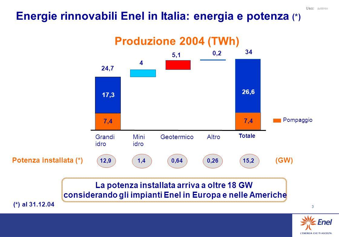3 Uso: pubblico Energie rinnovabili Enel in Italia: energia e potenza (*) Mini idro GeotermicoAltro Totale Grandi idro 12,9 1,40,640,26 15,2 Potenza i