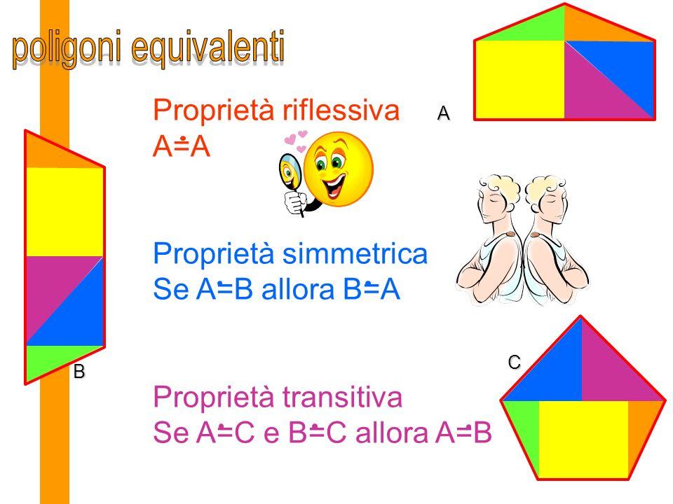 Proprietà riflessiva A=A Proprietà simmetrica Se A=B allora B=A Proprietà transitiva Se A=C e B=C allora A=B A B C