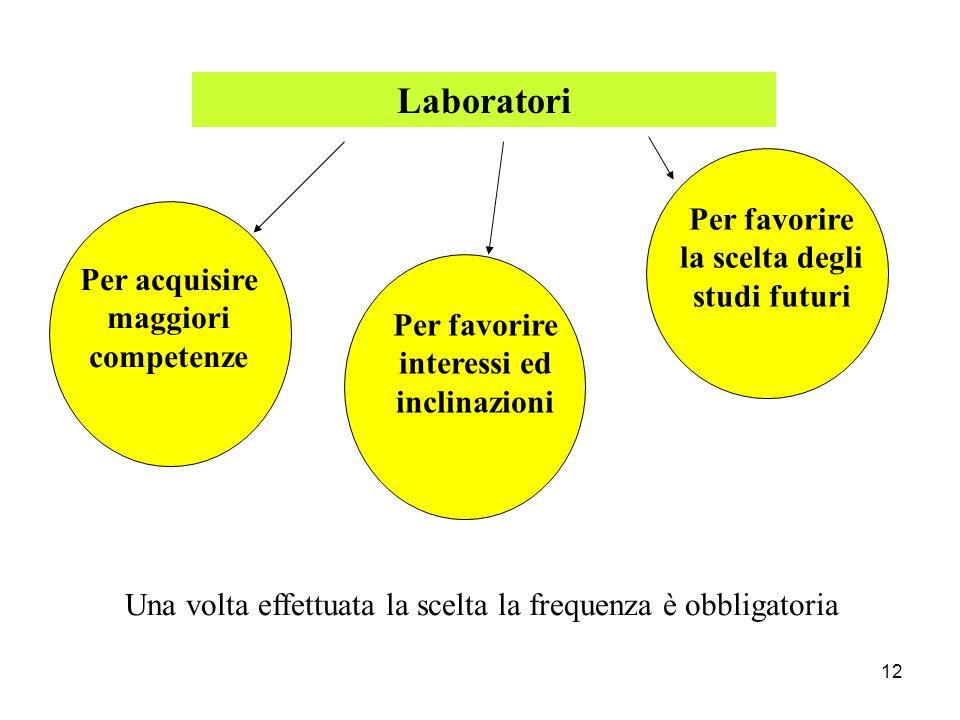 12 Laboratori Per acquisire maggiori competenze Per favorire interessi ed inclinazioni Una volta effettuata la scelta la frequenza è obbligatoria Per