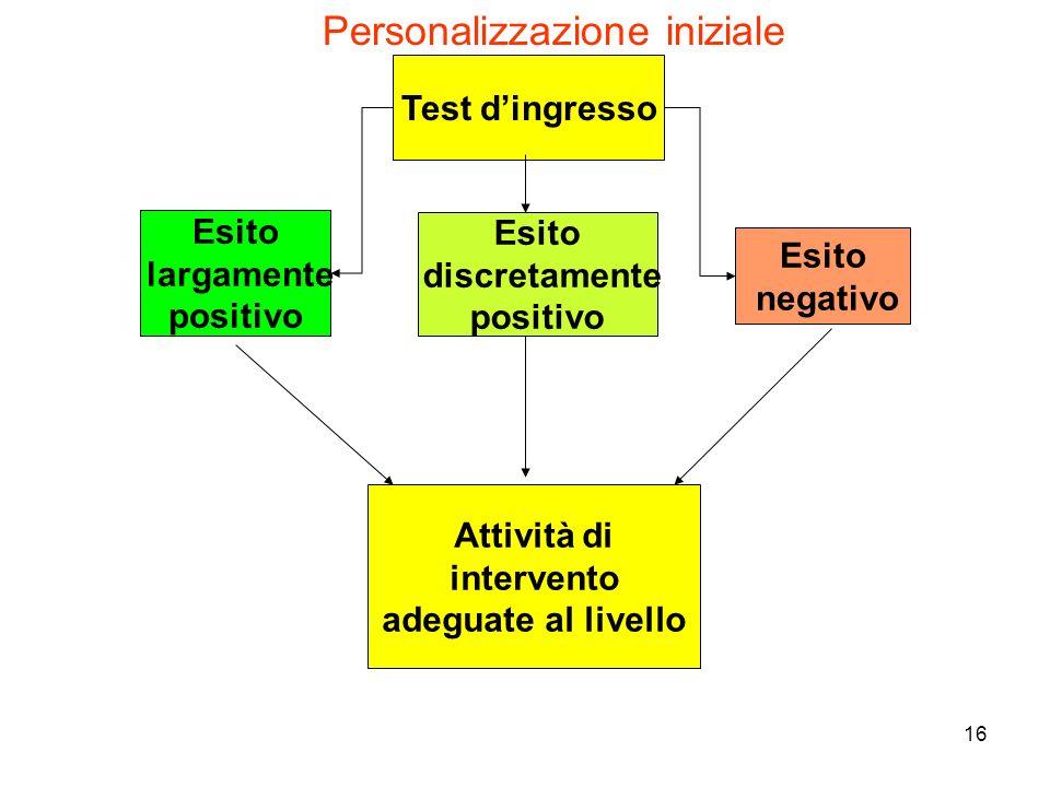 16 Esito largamente positivo Esito negativo Attività di intervento adeguate al livello Test dingresso Esito discretamente positivo Personalizzazione i