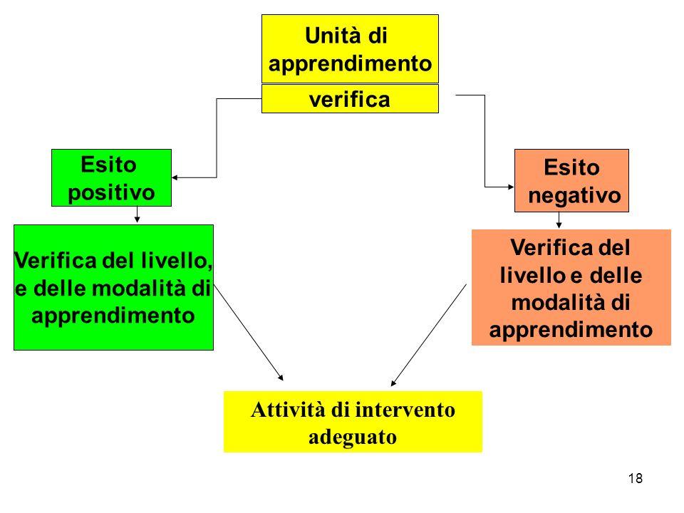 18 verifica Verifica del livello, e delle modalità di apprendimento Esito positivo Esito negativo Unità di apprendimento Verifica del livello e delle