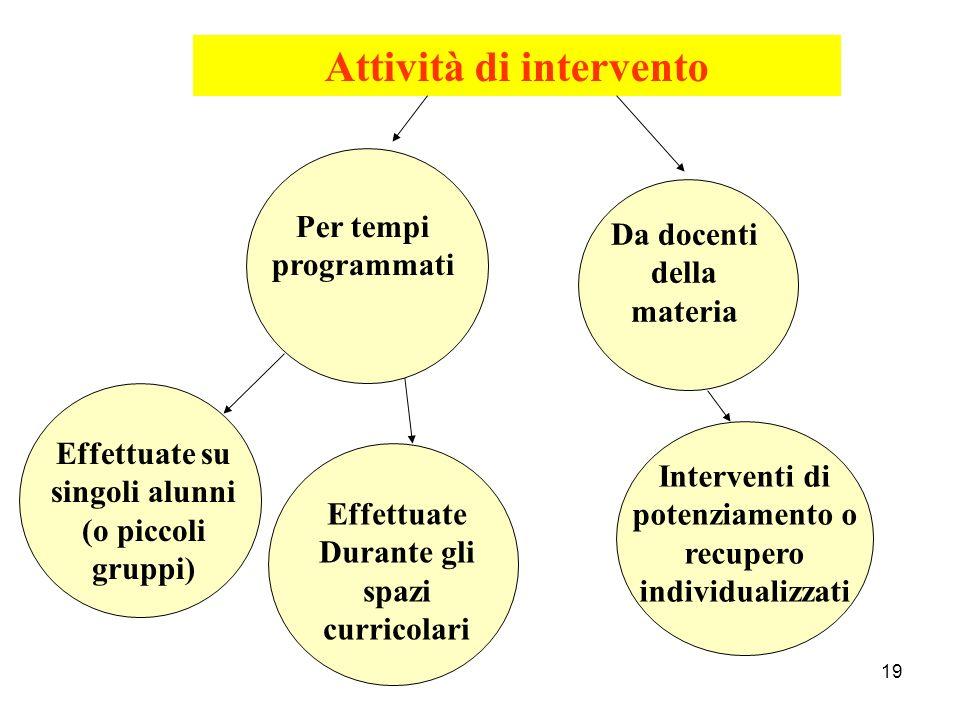 19 Attività di intervento Interventi di potenziamento o recupero individualizzati Effettuate su singoli alunni (o piccoli gruppi) Effettuate Durante g