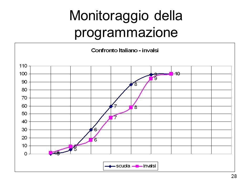 28 Monitoraggio della programmazione