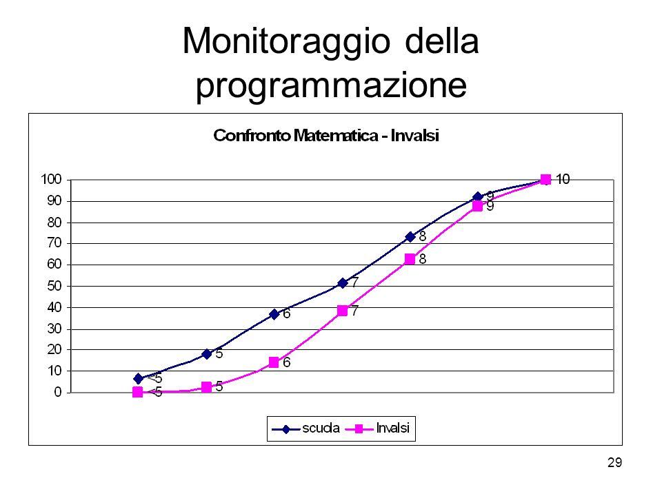 29 Monitoraggio della programmazione