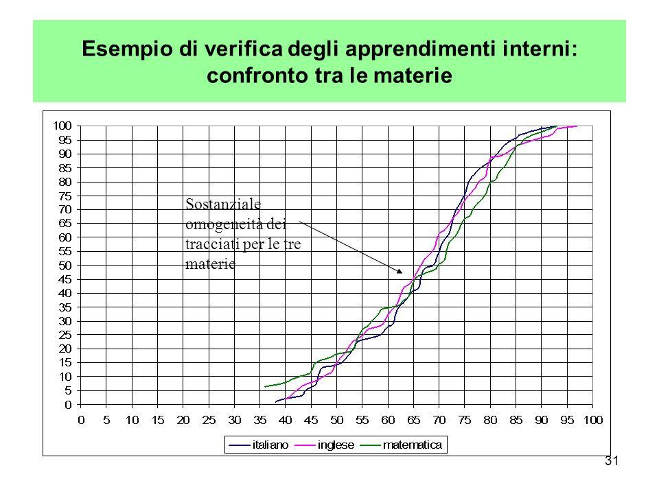 31 Esempio di verifica degli apprendimenti interni: confronto tra le materie Sostanziale omogeneità dei tracciati per le tre materie