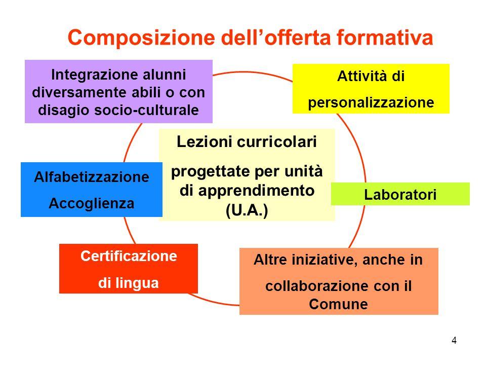 4 Composizione dellofferta formativa Lezioni curricolari progettate per unità di apprendimento (U.A.) Integrazione alunni diversamente abili o con dis