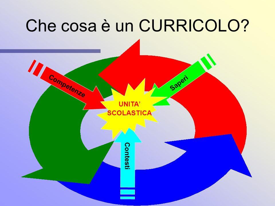 curricoli di scuola e didattica del territorio curricoli di scuola e didattica del territorio di ITALO BASSOTTO Brescia CSA: Progetto DID-TERR 17-18 f