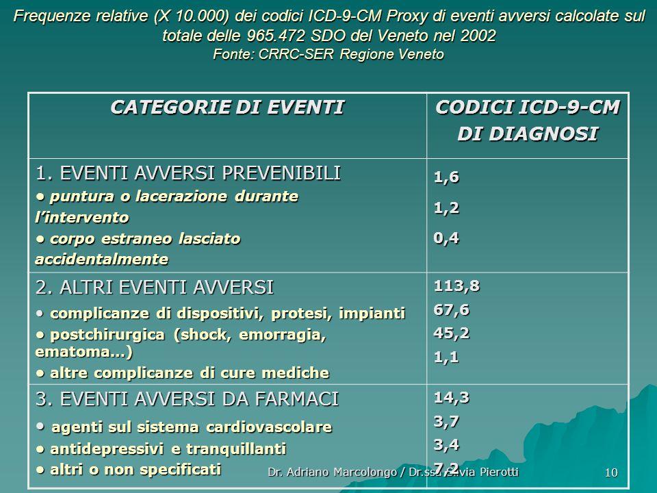 10 Frequenze relative (X 10.000) dei codici ICD-9-CM Proxy di eventi avversi calcolate sul totale delle 965.472 SDO del Veneto nel 2002 Fonte: CRRC-SE