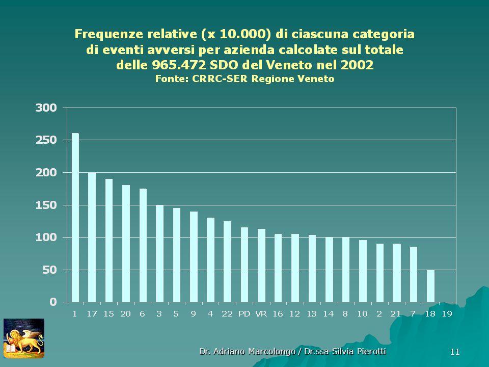 Dr. Adriano Marcolongo / Dr.ssa Silvia Pierotti 11