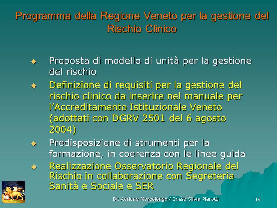 Dr. Adriano Marcolongo / Dr.ssa Silvia Pierotti 14 Proposta di modello di unità per la gestione del rischio Proposta di modello di unità per la gestio