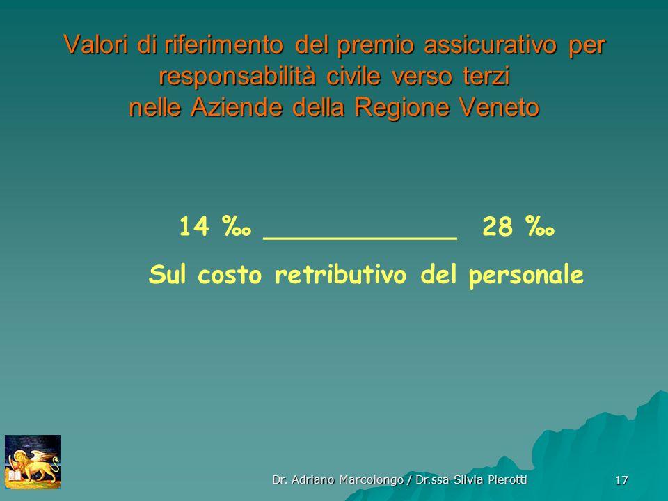 Dr. Adriano Marcolongo / Dr.ssa Silvia Pierotti 17 Valori di riferimento del premio assicurativo per responsabilità civile verso terzi nelle Aziende d