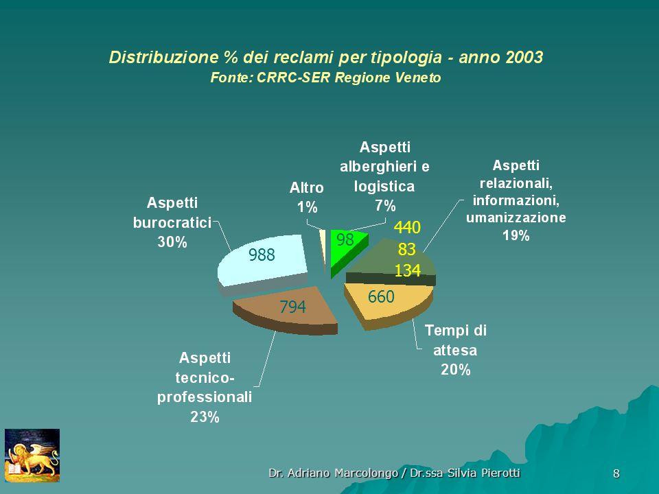 Dr. Adriano Marcolongo / Dr.ssa Silvia Pierotti 8 794 660 440 83 134 988 98