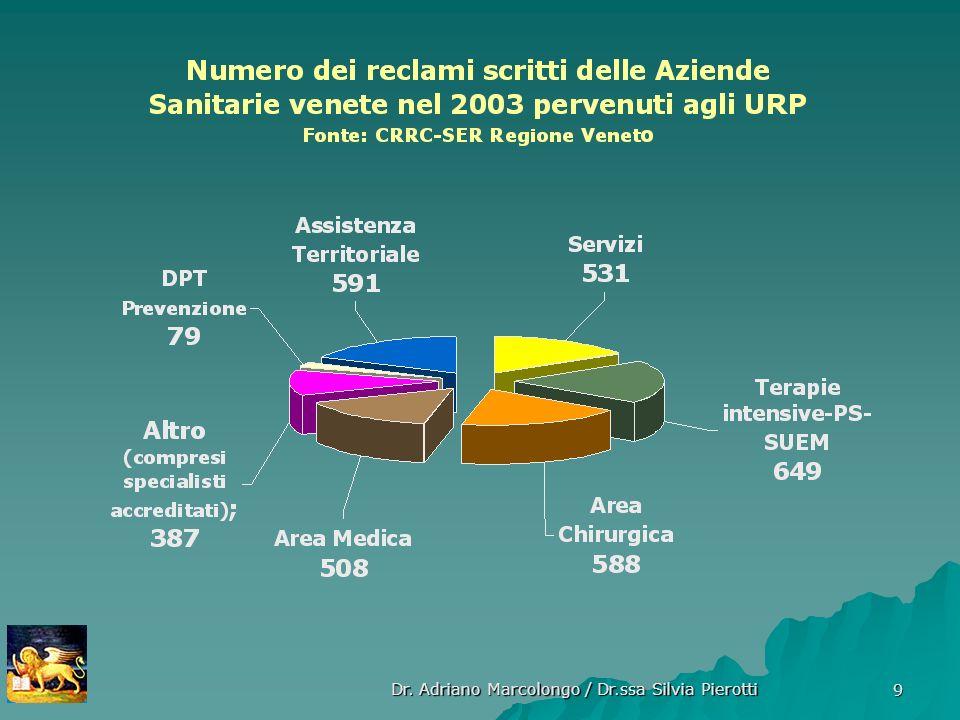 Dr. Adriano Marcolongo / Dr.ssa Silvia Pierotti 9