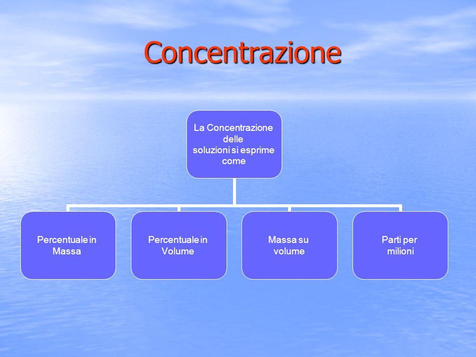 Concentrazione Concentrazione La Concentrazione delle soluzioni si esprime come Percentuale in Massa Percentuale in Volume Massa su volume Parti per m