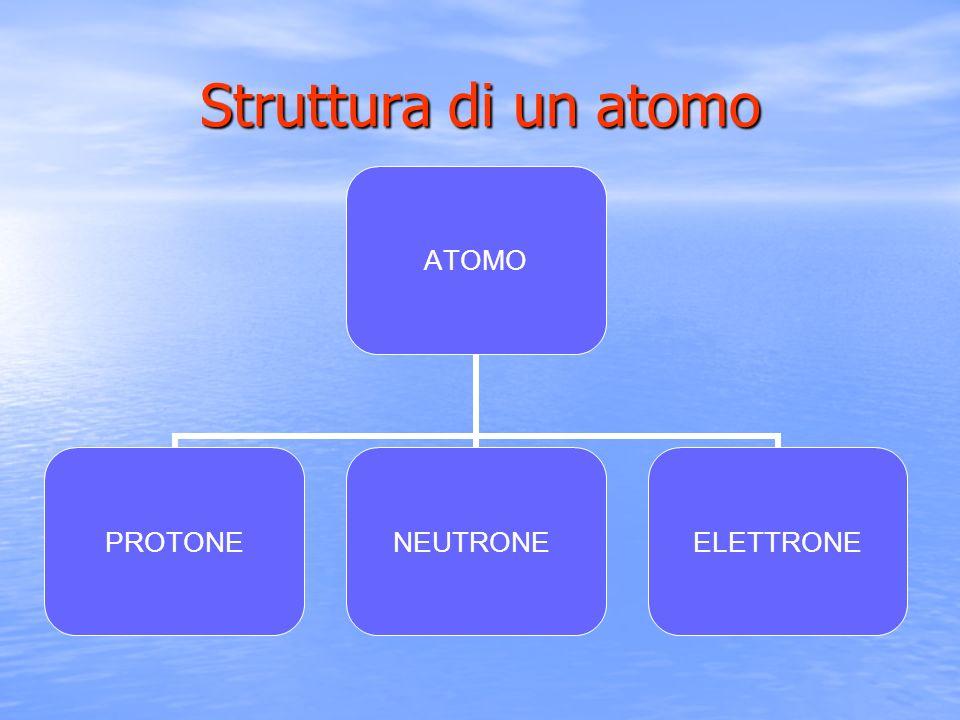 Struttura di un atomo ATOMO PROTONENEUTRONEELETTRONE