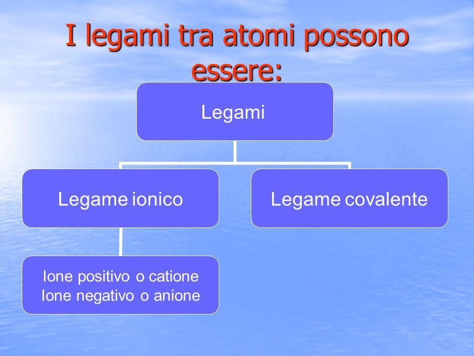 I legami tra atomi possono essere: Legami Legame ionico Ione positivo o catione Ione negativo o anione Legame covalente