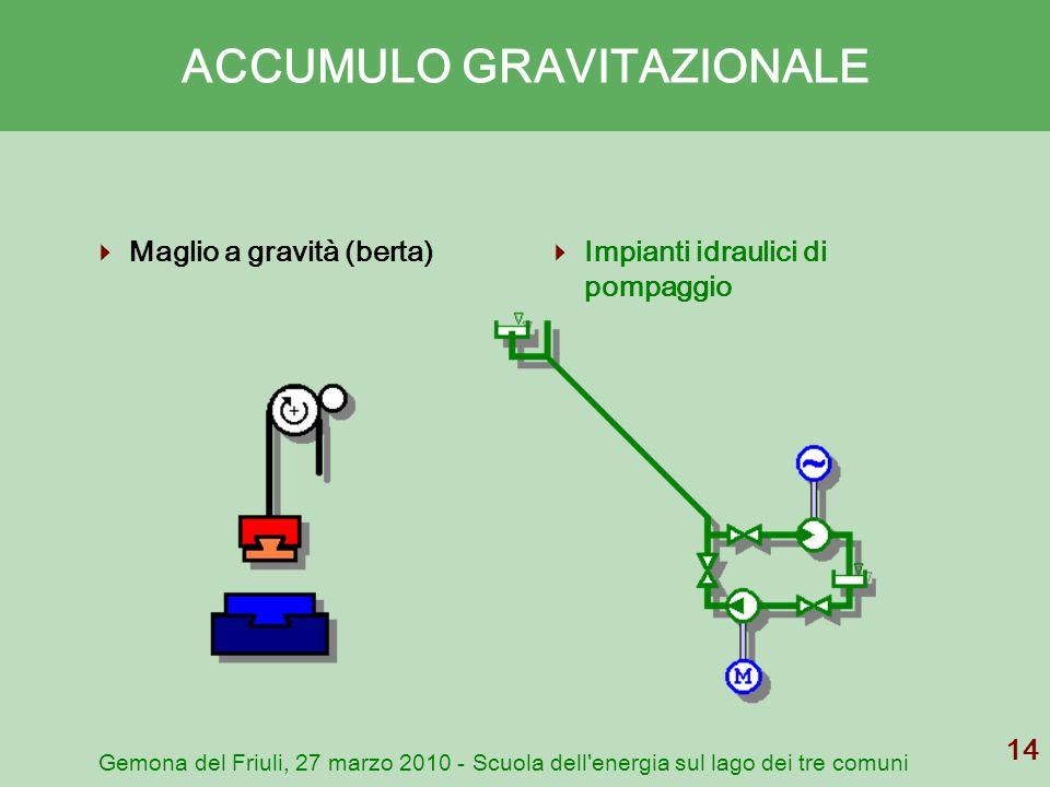 Gemona del Friuli, 27 marzo 2010 - Scuola dell'energia sul lago dei tre comuni 14 ACCUMULO GRAVITAZIONALE Maglio a gravità (berta) Impianti idraulici
