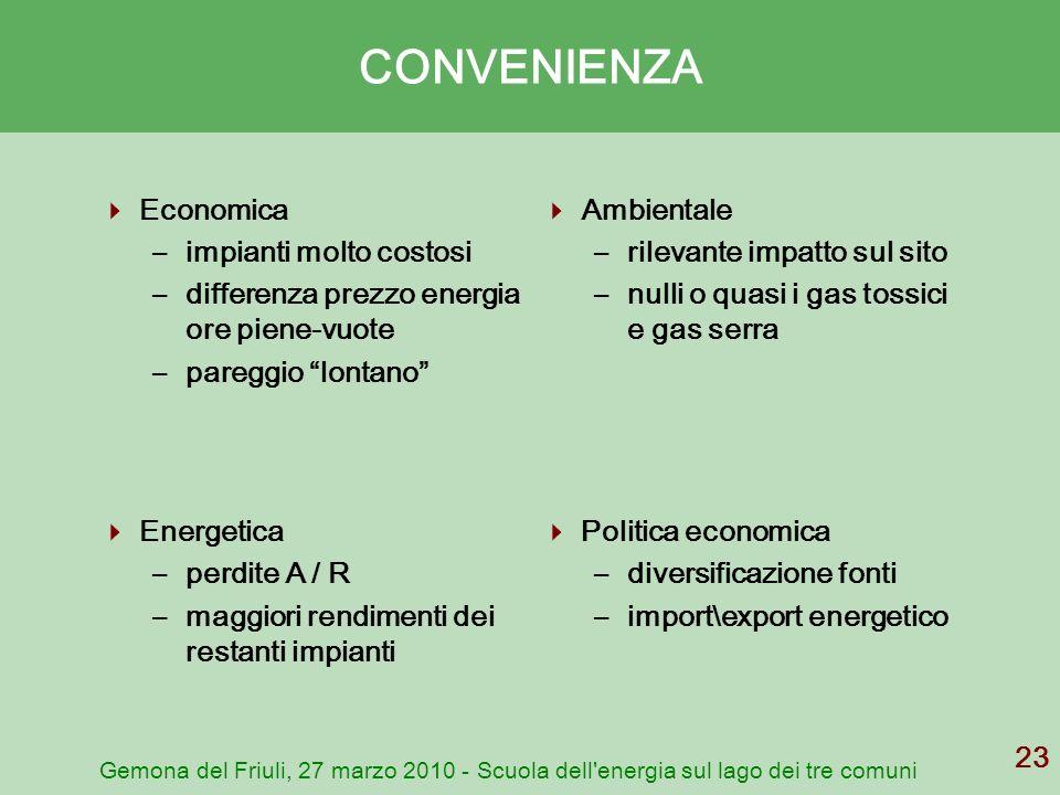 Gemona del Friuli, 27 marzo 2010 - Scuola dell'energia sul lago dei tre comuni 23 CONVENIENZA Economica –impianti molto costosi –differenza prezzo ene
